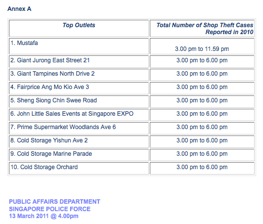 Singapore Police Force: Top 10 Retail Outlets with the Highest Number of Shop Theft Cases in 2010 - Alvinology