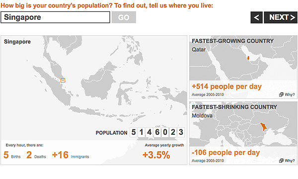 BBC News: Every Hour, There are 5 Births, 2 Deaths and 16 New Immigrants in Singapore