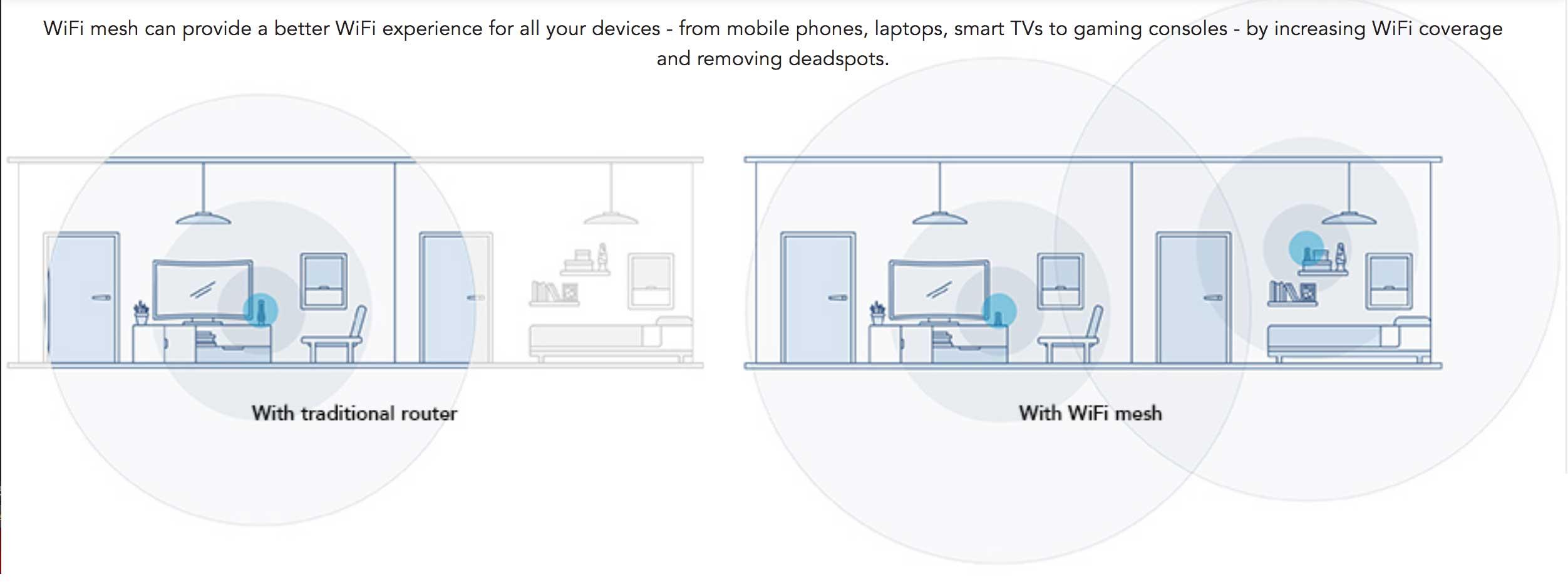 Wi-Fi router range vs Wi-Fi mesh network range (image via Singtel)