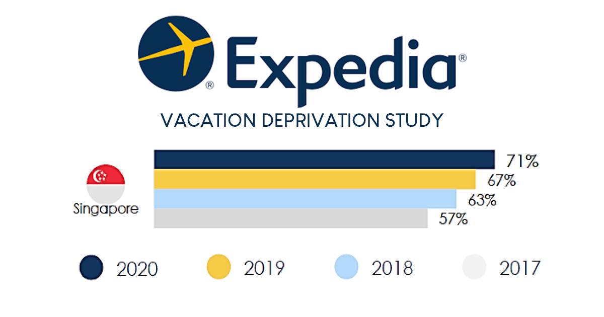 Expedia's latest study reveals Singapore as the most vacation deprived country globally - Alvinology