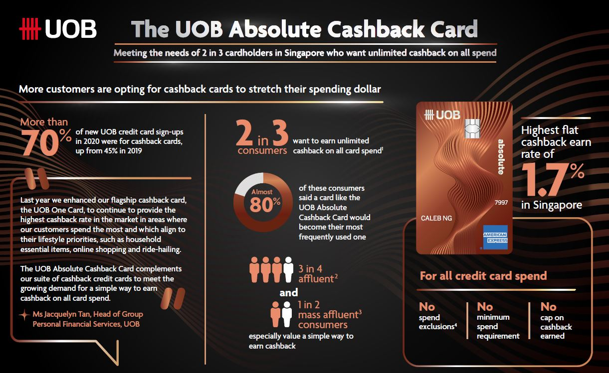 [UNLI CASHBACK] UOB and American Express introduces Absolute Cashback Card featuring unlimited cashback on all card spend - Alvinology