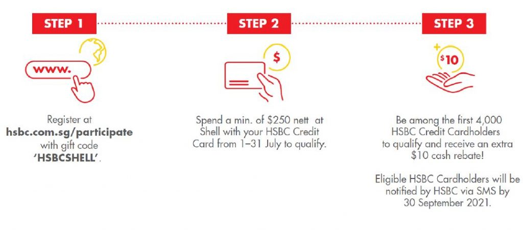 [PROMO CODE INSIDE] HSBC Credit Cardholders to enjoy even higher instant rewards and exclusive rebates when filling up with Shell! Up to 21.15% in fuel savings - Alvinology